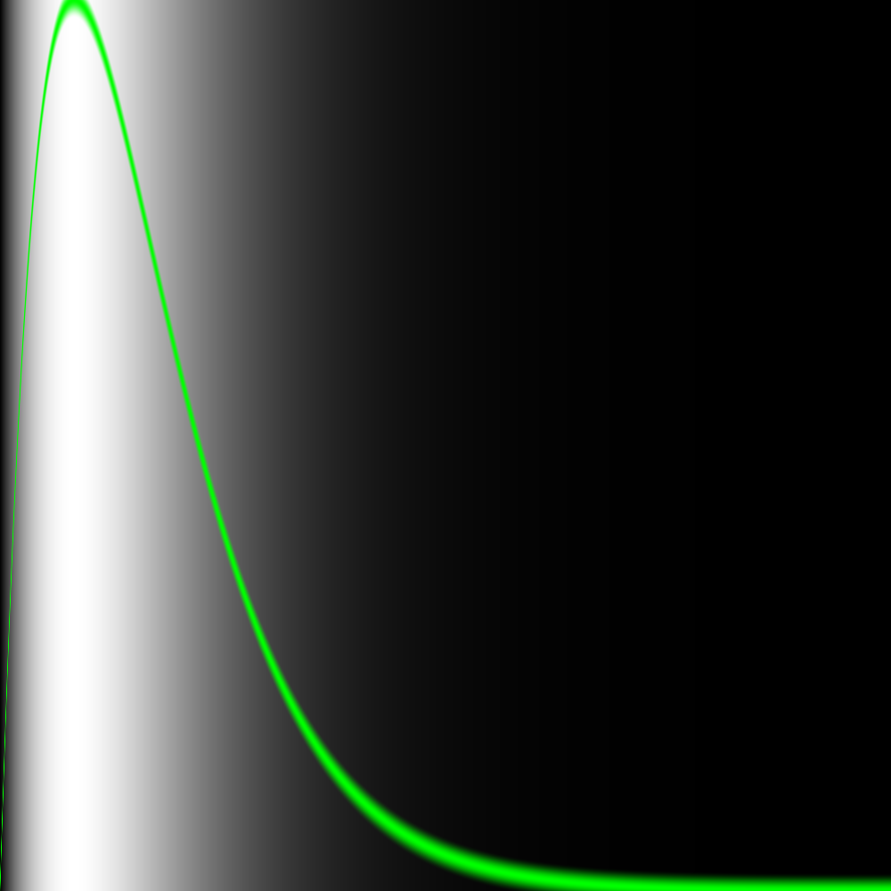 The Book of Shaders: Shaping functions